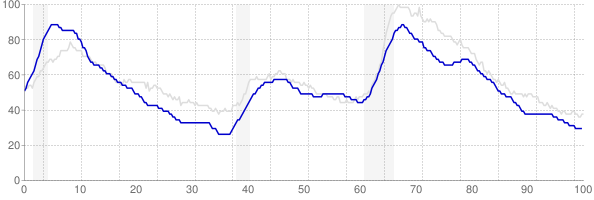 Massachusetts monthly unemployment rate chart from 1990 to June 2019